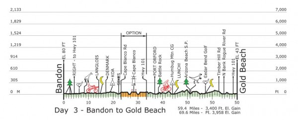 03 Profile Bandon to Gold Beach